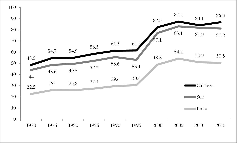calabria 1970-2014 pref