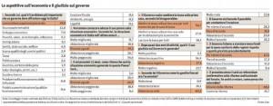 CISE-OP 2015-11 problemi e economia
