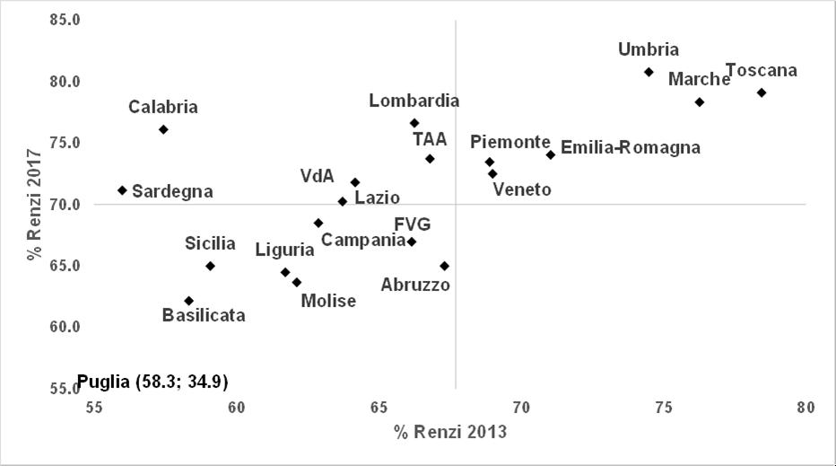 Renzi 13-17