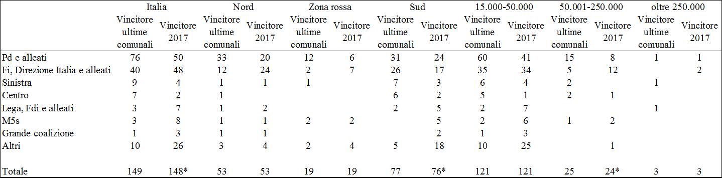 comunali 2017 confronto con passato finale