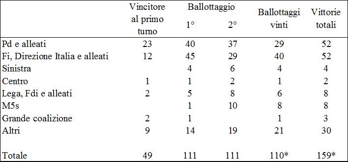 comunali 2017 tableau 160 finale