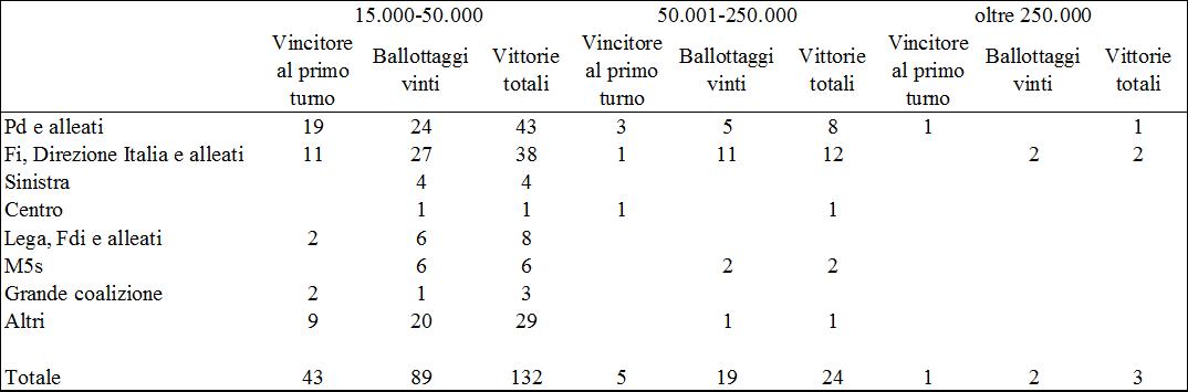 comunali 2017 tableau 160 per dim dem