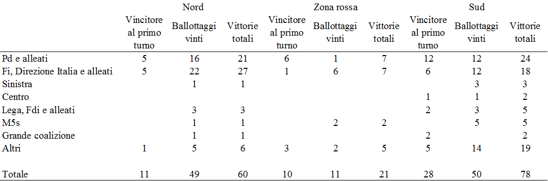 comunali 2017 tableau 160 per zona