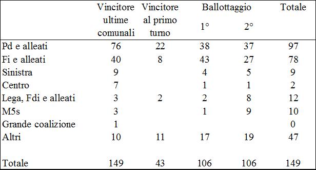 conteggi comunali 2017 1