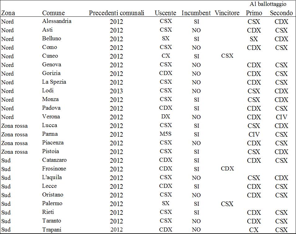 conteggi comunali 2017 2