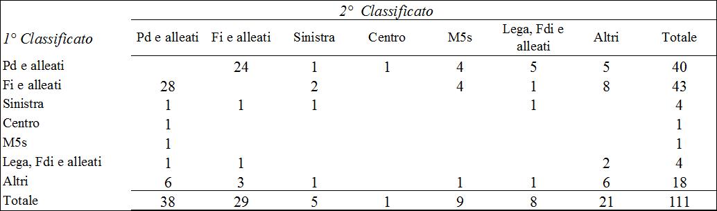 conteggi comunali 2017 3