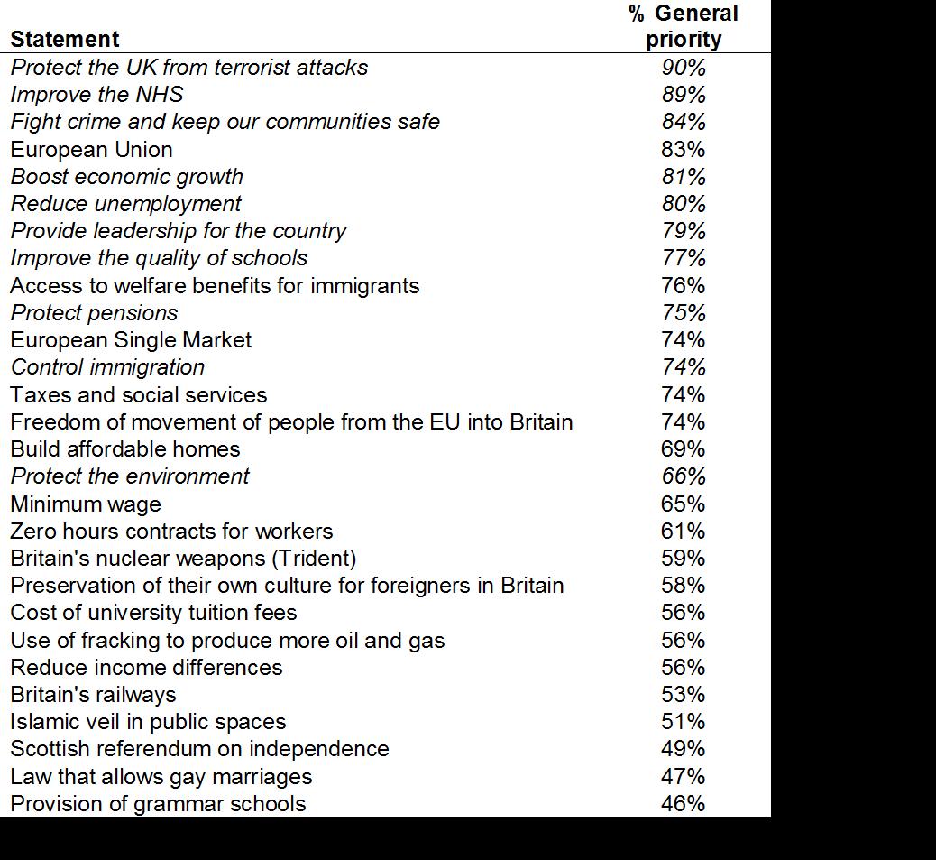 uk 2017 priority