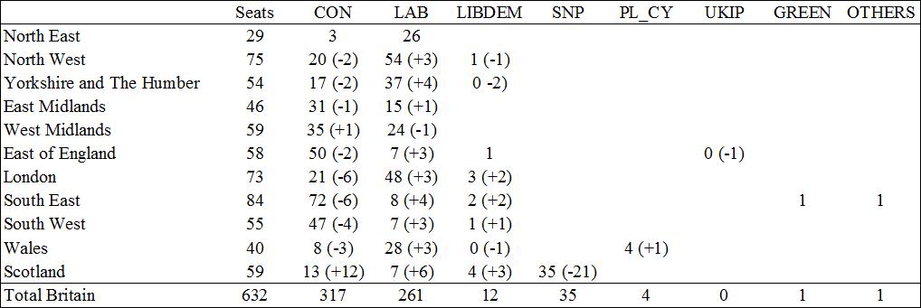 uk2017 seats by region